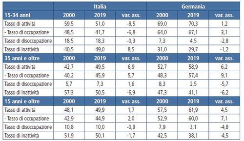 Tab. 2 - Tassi di partecipazione al mercato del lavoro per classe di età in %