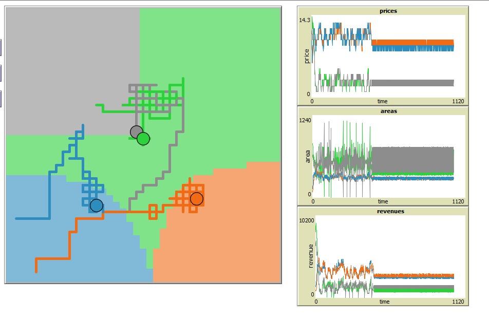 Risultato della simulazione di Netlogo con quattro negozi (i pallini dell'immagine). Le linee spezzate rappresentano gli spostamenti dei negozi, e le aree colorate la provenienza dei consumatori. I grafici mostrano i prezzi offerti, le aree servite e i guadagni ottenuti.